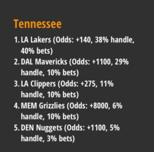 draftkings tennessee western conference bets